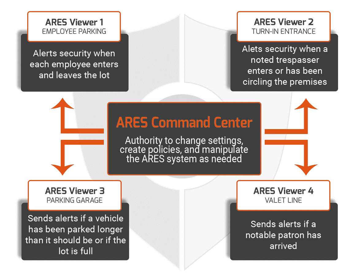 ARES Viewer